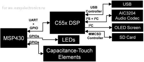 Audio Capacitive Touch BoosterPack Block Diagram